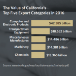 Should California Have Its Own Trade Policy? A Summary Report